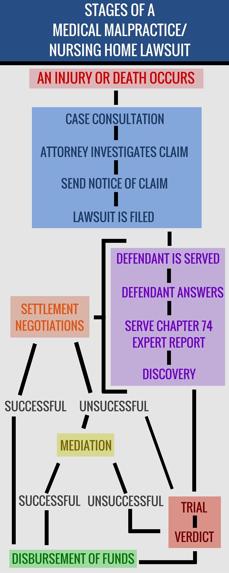 Process Of A Nursing Home Lawsuit